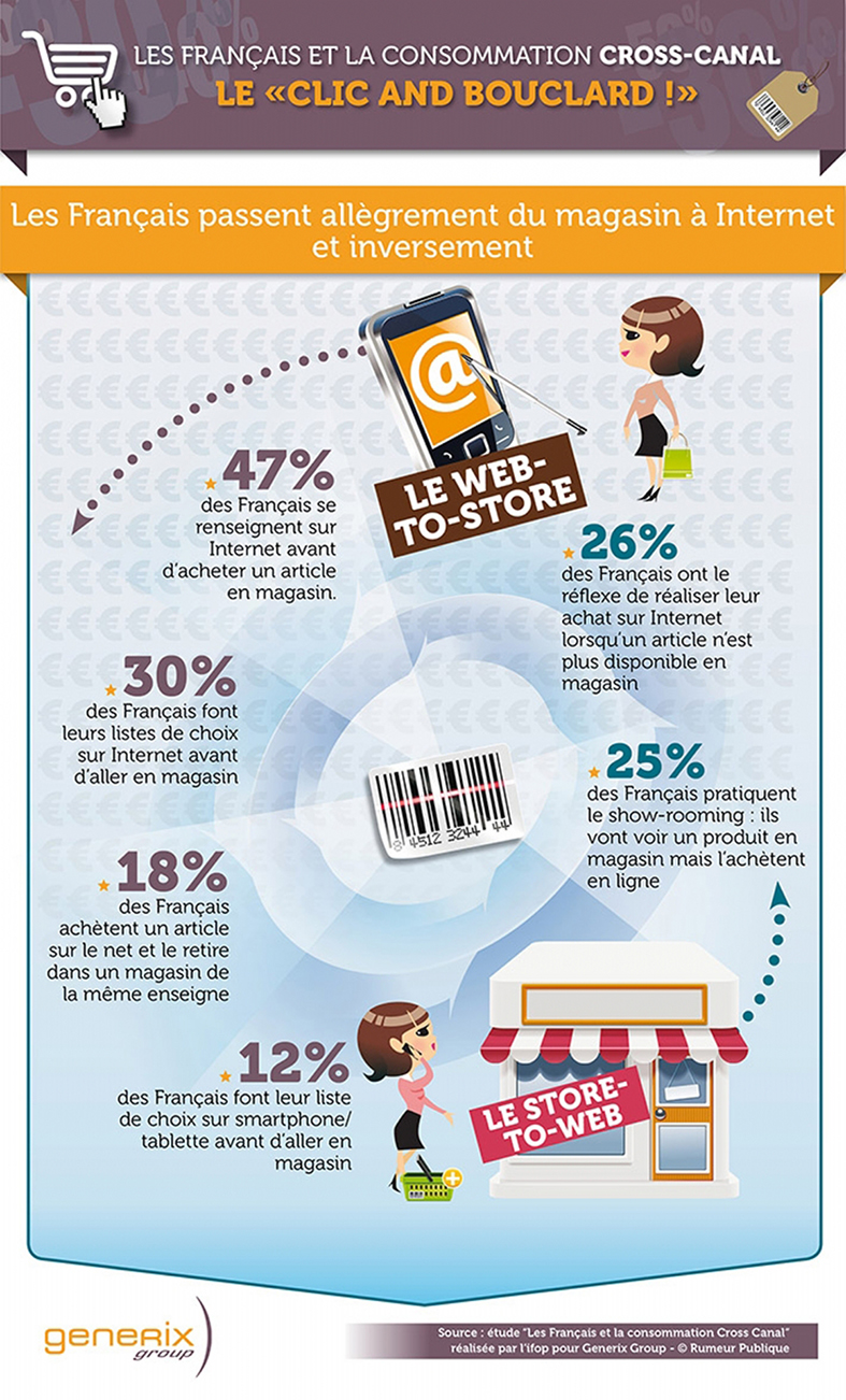 E-commerce web to store infographie tendance marketing digital