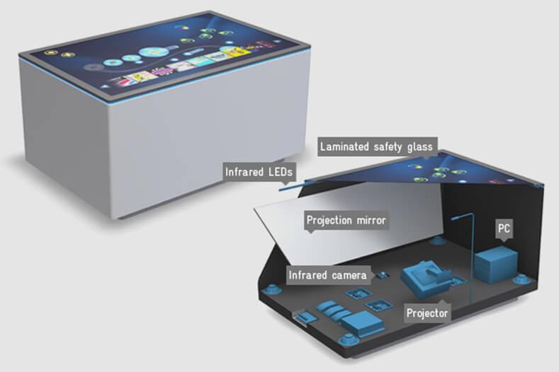 détails techniques sur la table tactile multitouch iCUBE