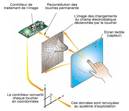 Ecran technologie capacitif projeté