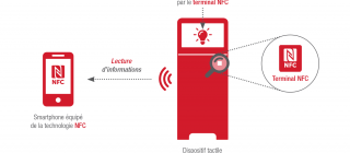 Technologie NFC mode émulation de carte