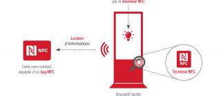 Technologie NFC mode émulation lecteur