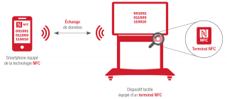Technologie NFC mode émulation peer to peer