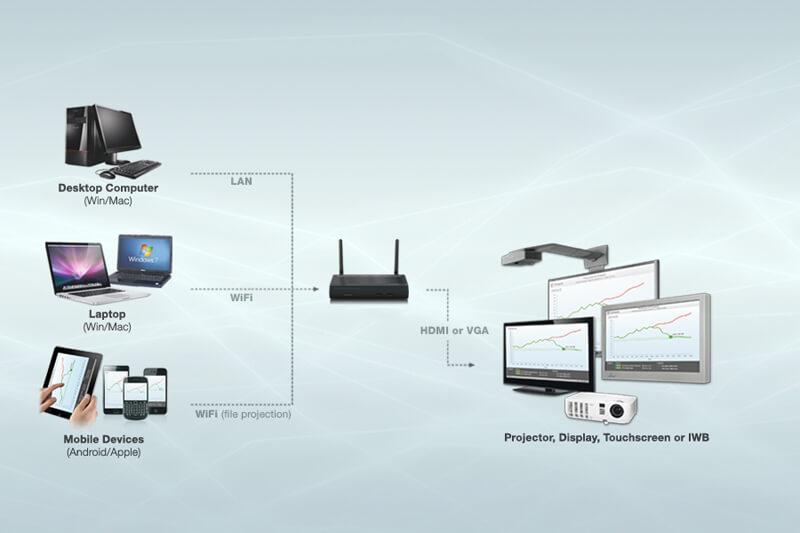 solution wepresent de partage d'écrans via Wifi