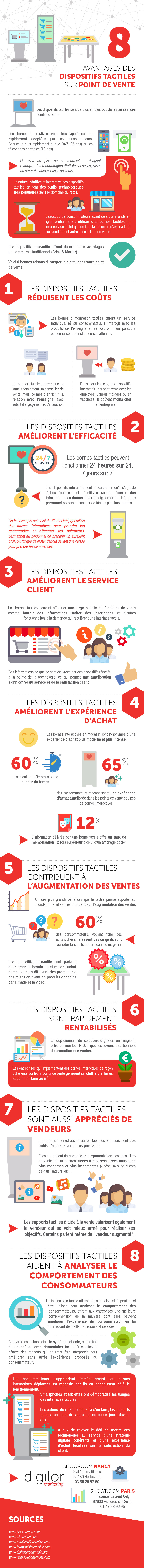 Infographie Digilor avantages dispositifs interactifs