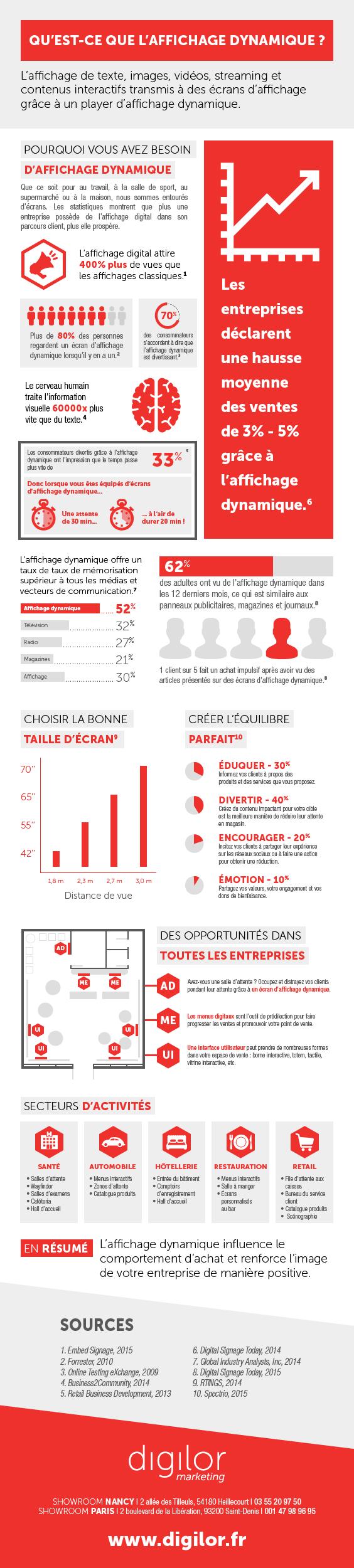 Infographie explication affichage dynamique