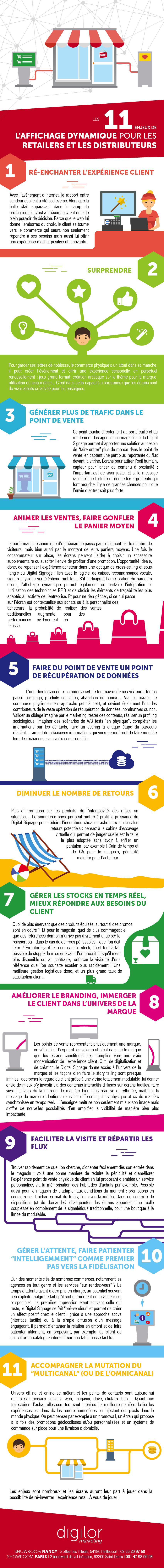 Infographie enjeux de la digitalisation pour le retail