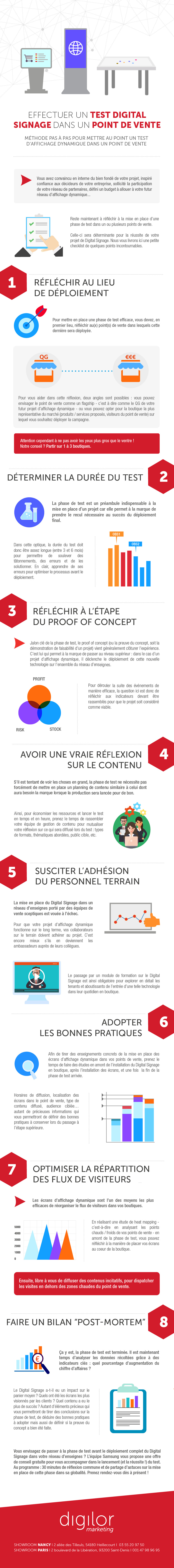 Infographie test affichage dynamique en point de vente