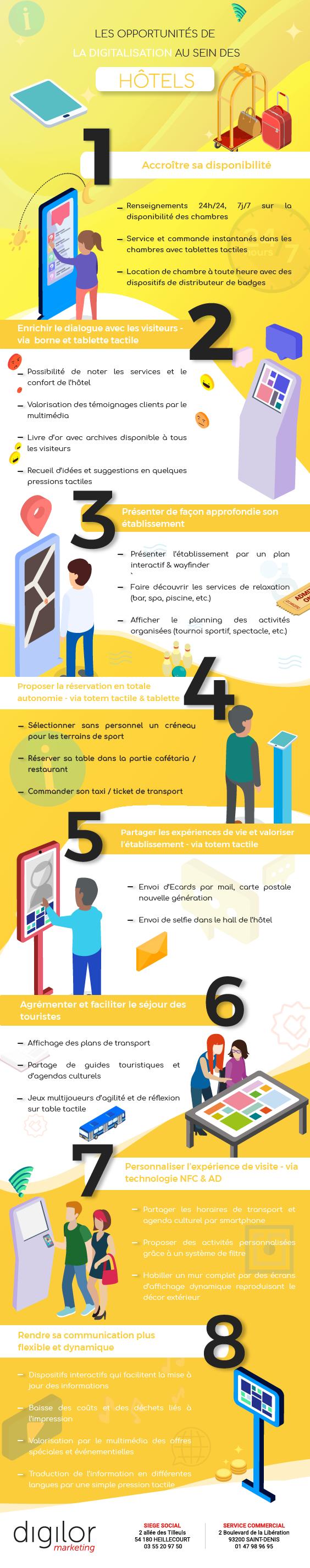 Infographie opportunités digitalisation hôtels