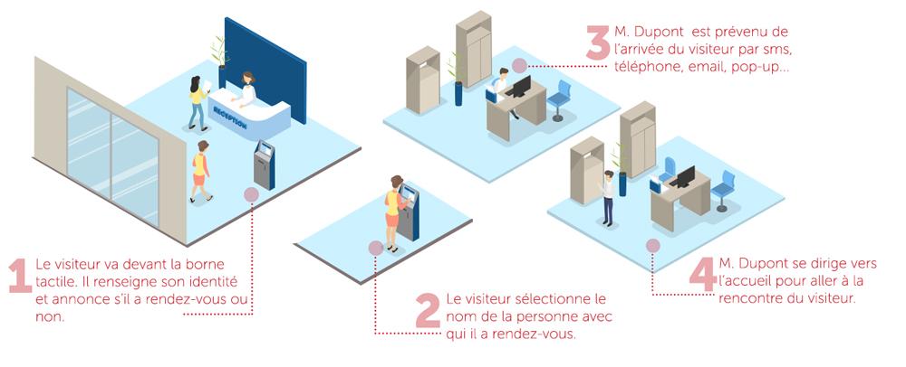 Digitalisation accueil entreprise borne interactive