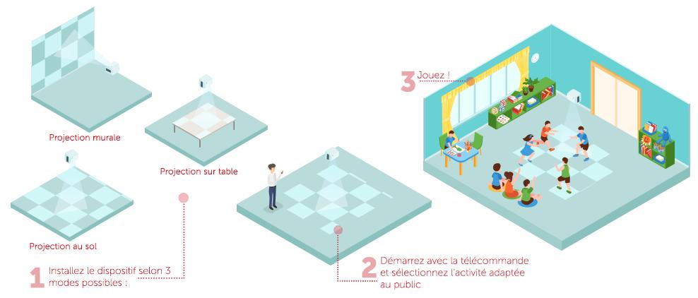 Digitalisation sol interactif pour enfants