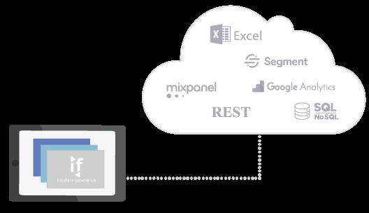 Intuiface présentation création applications tactiles interactives export de données