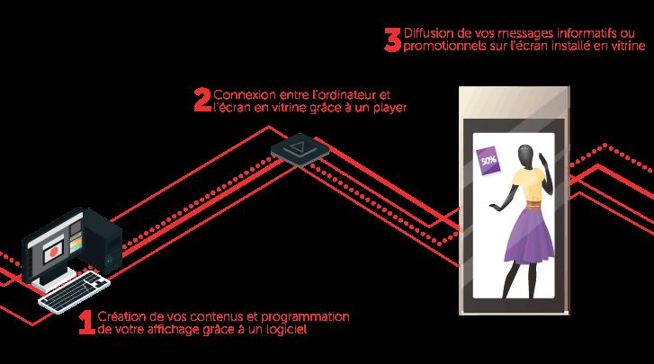Schéma comment ça marche affichage numérique