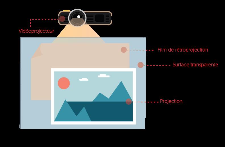 Vidéoprojecteur vitrine PLV dynamique