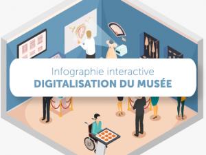 Infographie interactive digitalisation du musée