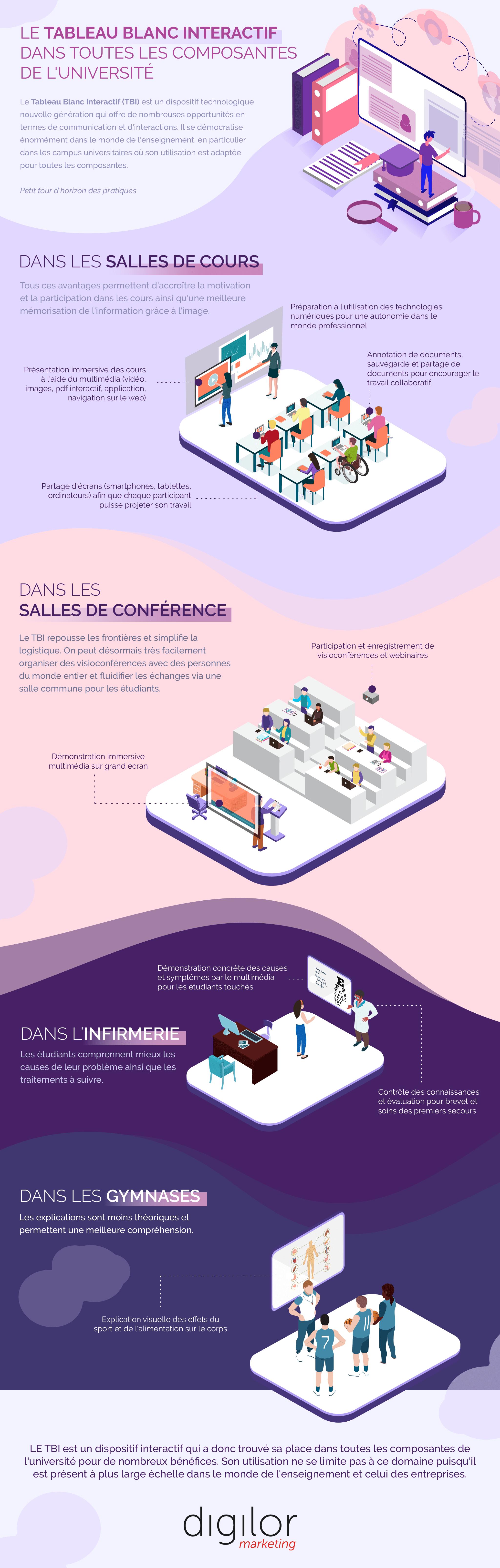 Infographie tableau blanc interactif université