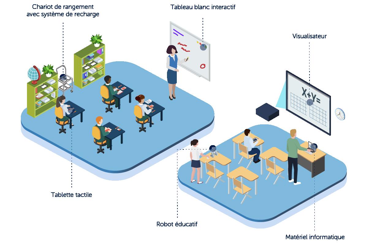 Education numérique école transformer salle de classe collège