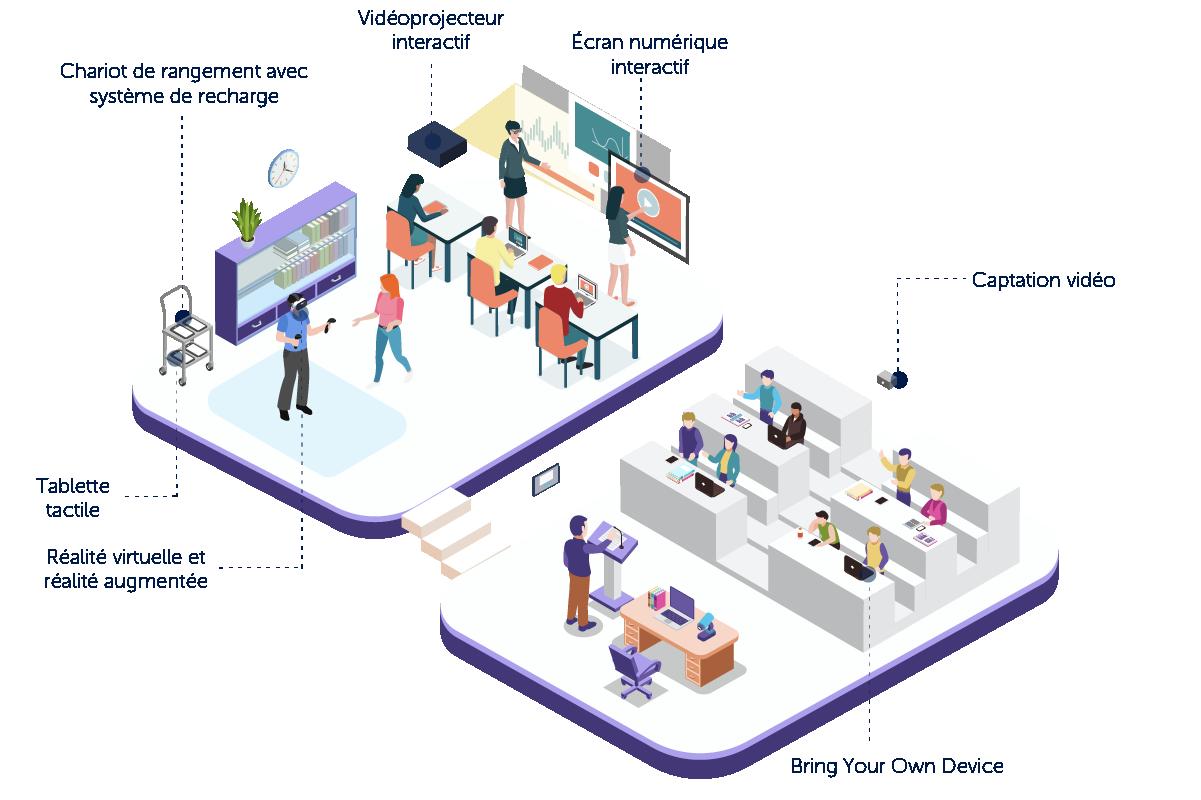 Education numérique école transformation université